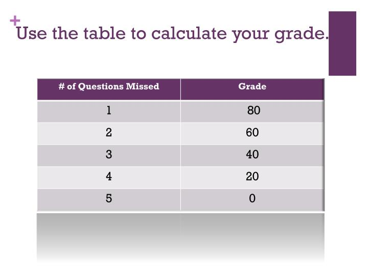 Use the table to calculate your grade.