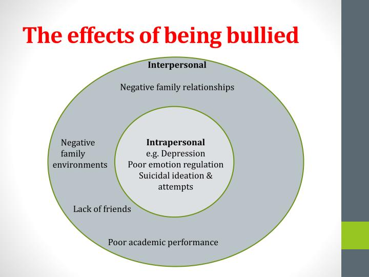 The effects of being bullied