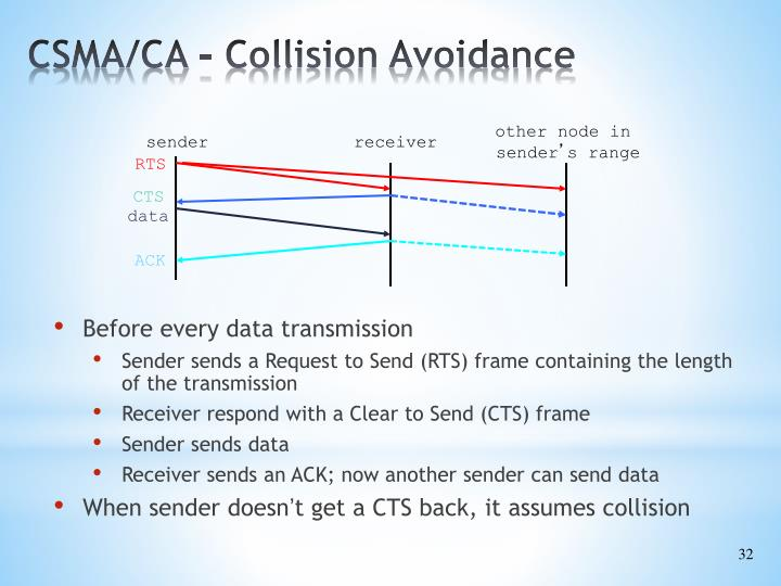 CSMA/CA - Collision Avoidance
