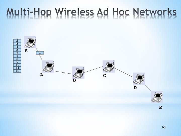 Multi-Hop Wireless Ad Hoc Networks