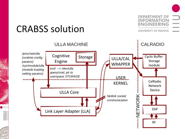 CRABSS solution