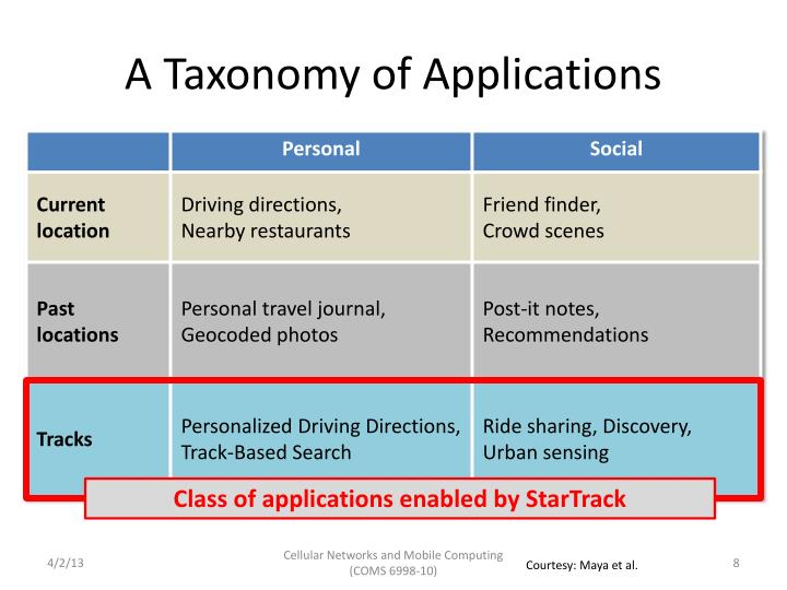 A Taxonomy of Applications