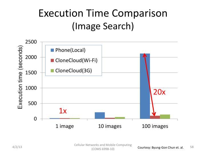 Execution Time Comparison