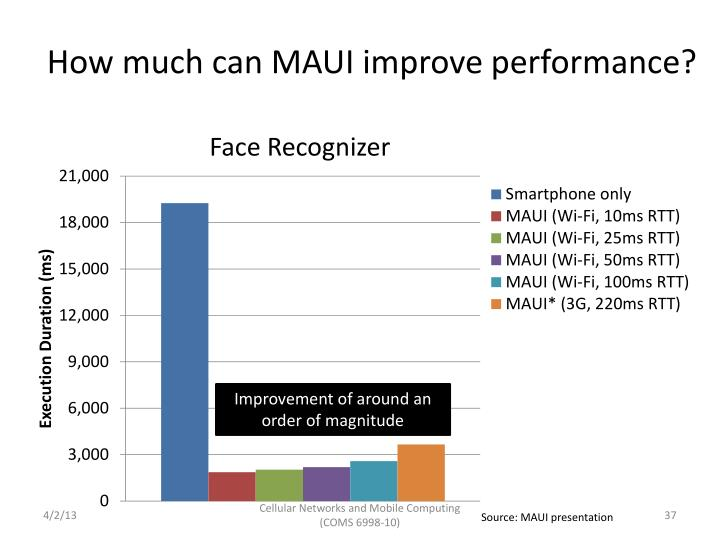 How much can MAUI improve performance?