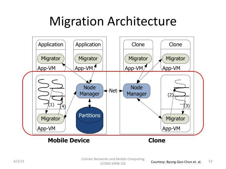 Migration Architecture