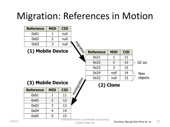 Migration: References in Motion