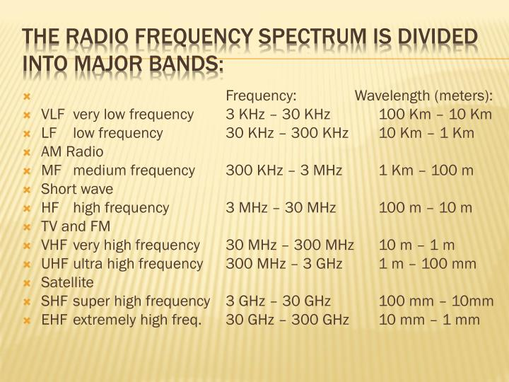 The radio frequency spectrum is divided into major bands