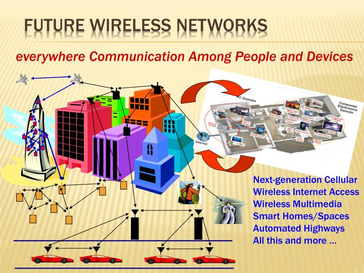 Future Wireless Networks