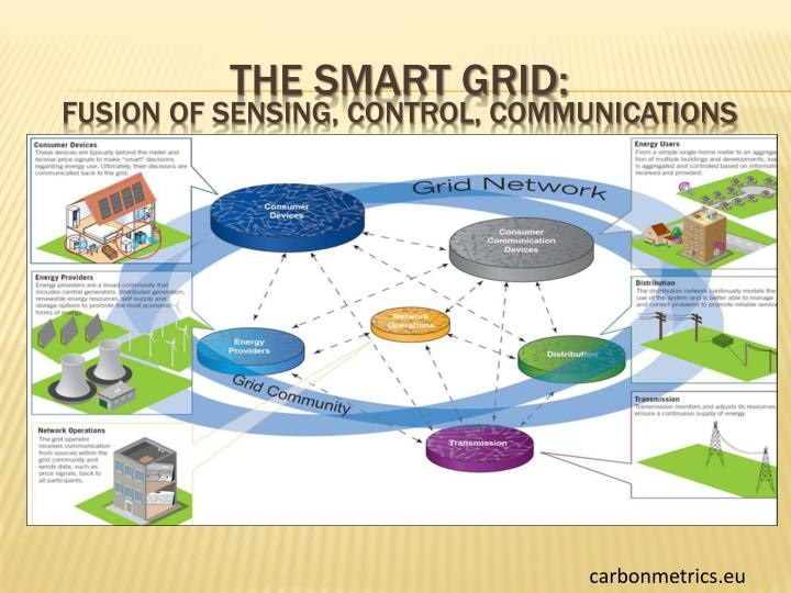 The Smart Grid: