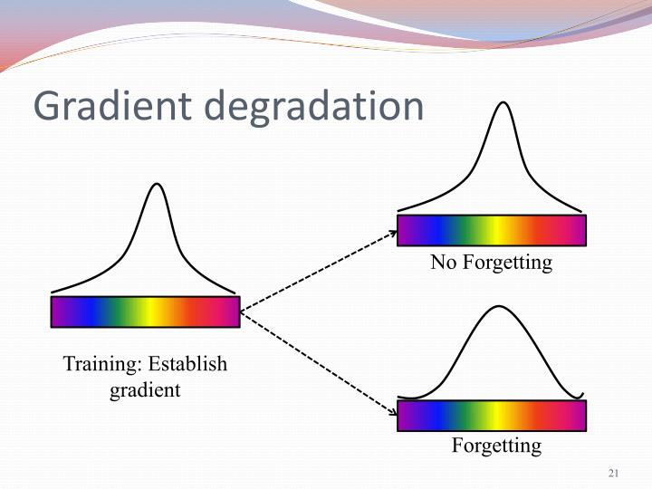 Gradient degradation