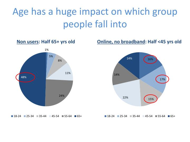 Age has a huge impact on which group people fall into