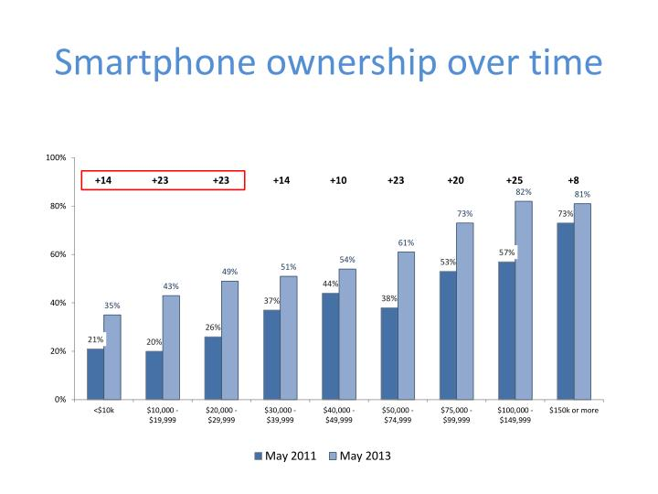 Smartphone ownership over time