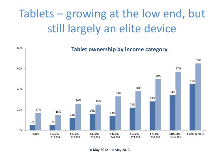 Tablets – growing at the low end, but still largely an elite device