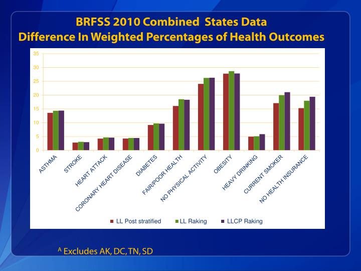 BRFSS 2010 Combined  States Data