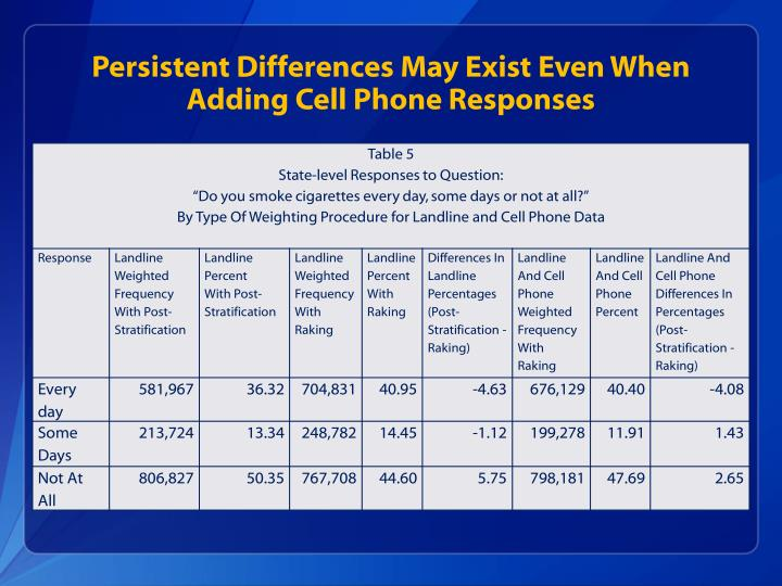 Persistent Differences May Exist Even When Adding Cell Phone Responses