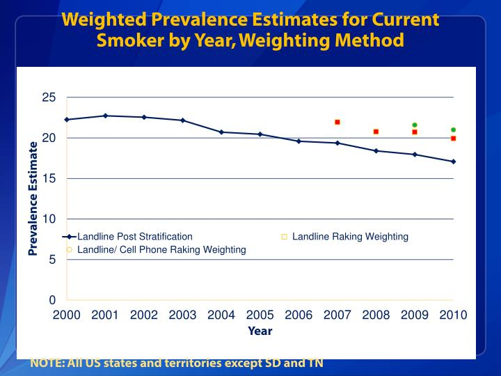 Weighted Prevalence Estimates for Current Smoker by Year, Weighting Method