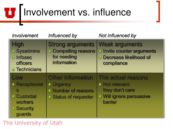 Involvement vs. influence