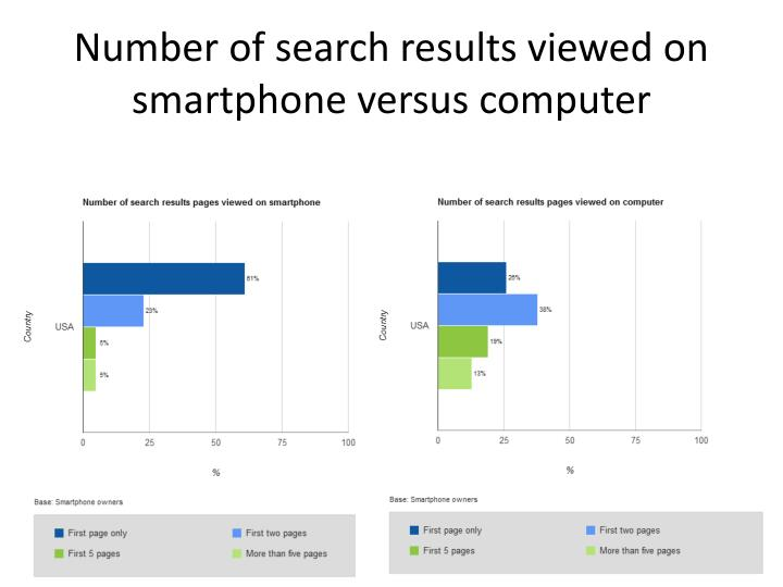 Number of search results viewed on smartphone
