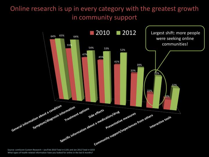 Online research is up in every category with the greatest growth in community support