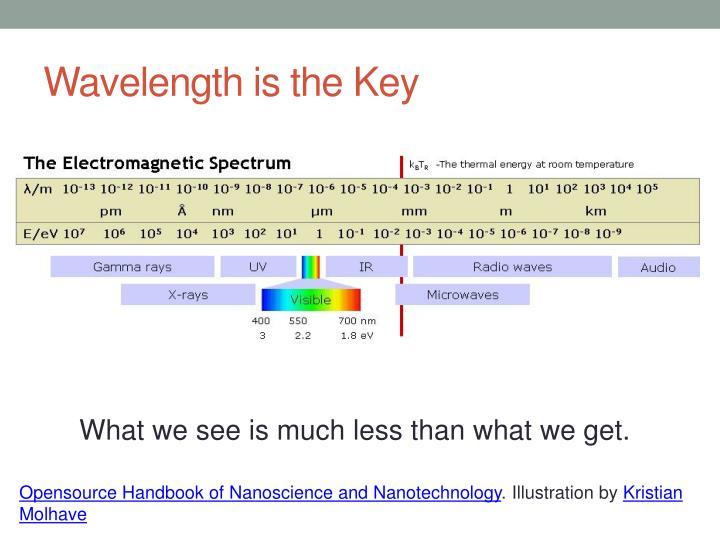 Wavelength is the Key