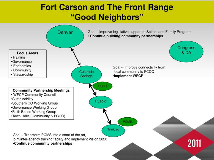 Fort Carson and The Front Range