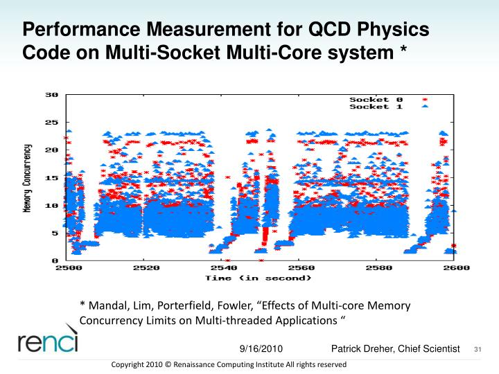 Performance Measurement for QCD Physics Code on Multi-Socket Multi-Core system *