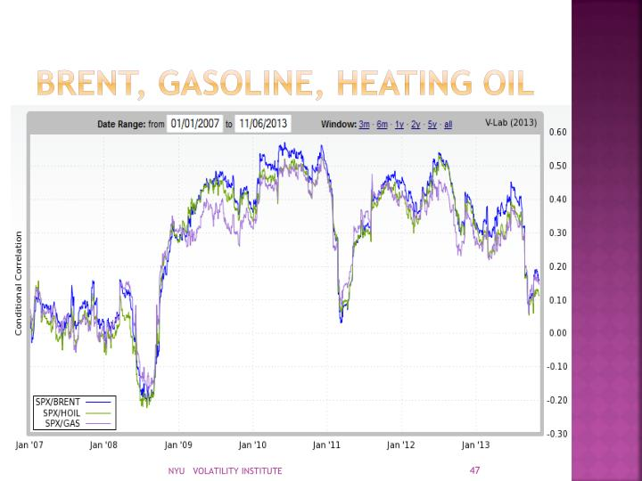 Brent, gasoline, heating oil