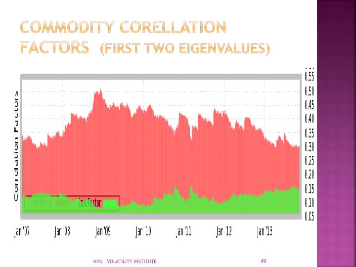 COMMODITY CORELLATION FACTORS