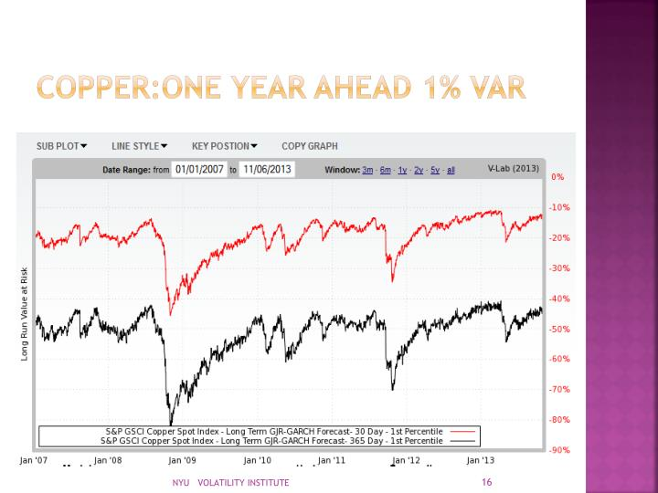 COPPER:ONE YEAR AHEAD 1% VAR