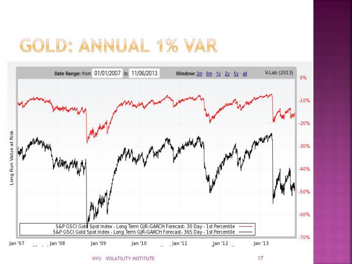 GOLD: ANNUAL 1% VAR
