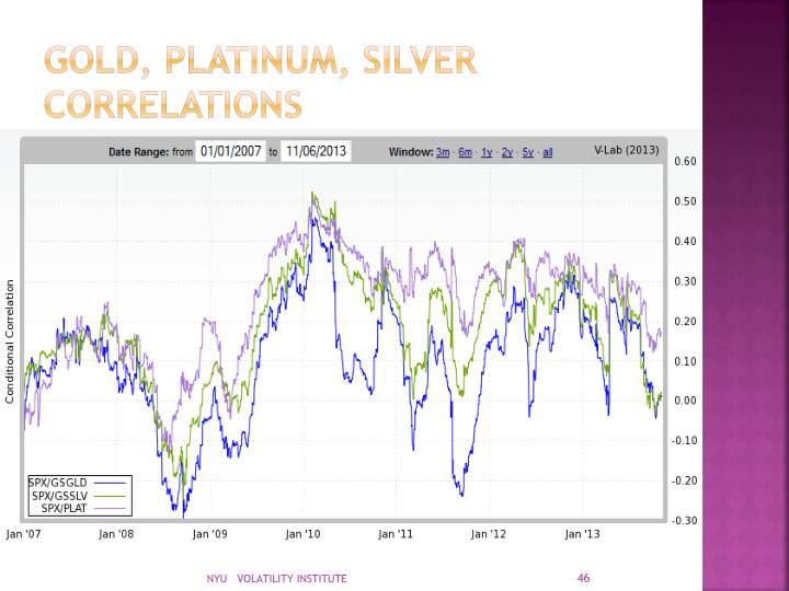 Gold, platinum, silver correlations