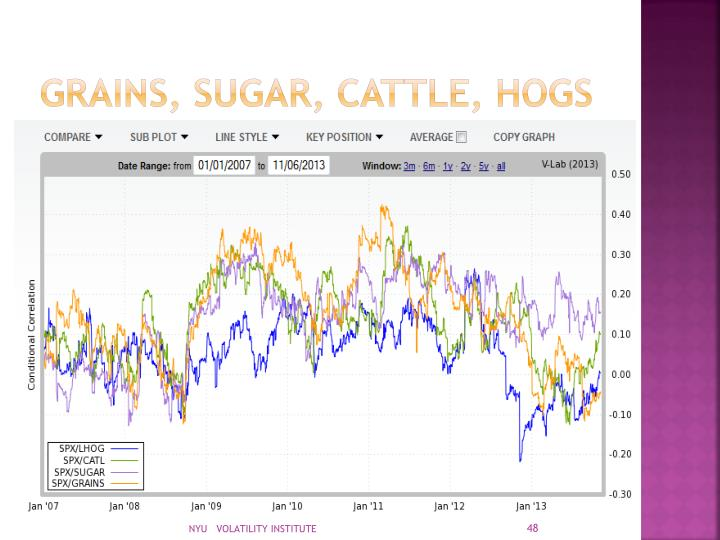 Grains, sugar, cattle, hogs