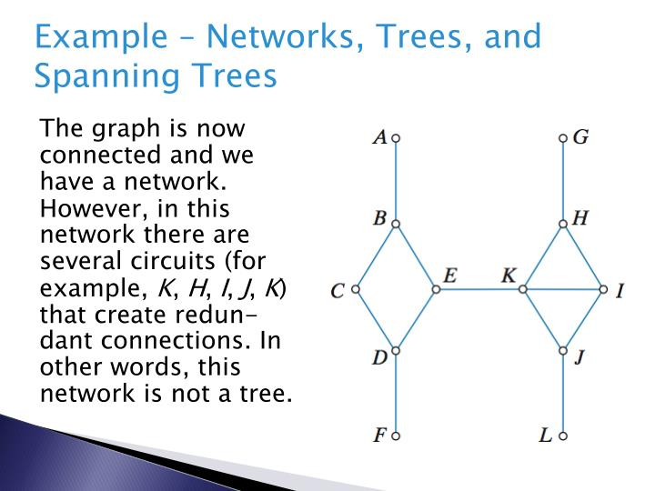 Example – Networks, Trees, and