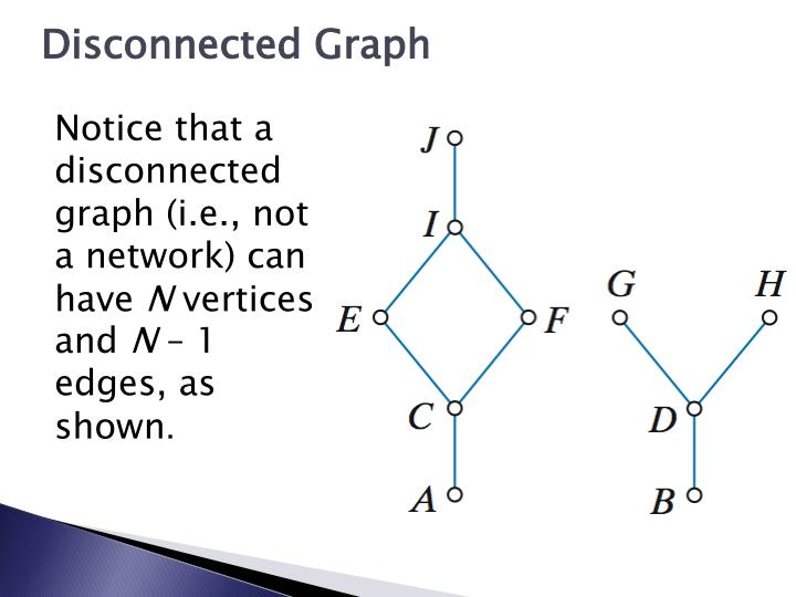 Disconnected Graph