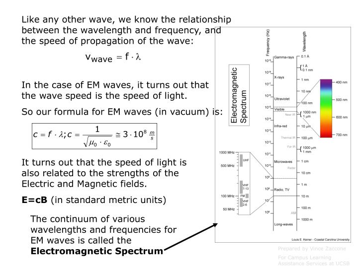 Like any other wave, we know the relationship between the wavelength and frequency, and the speed of propagation of the wave: