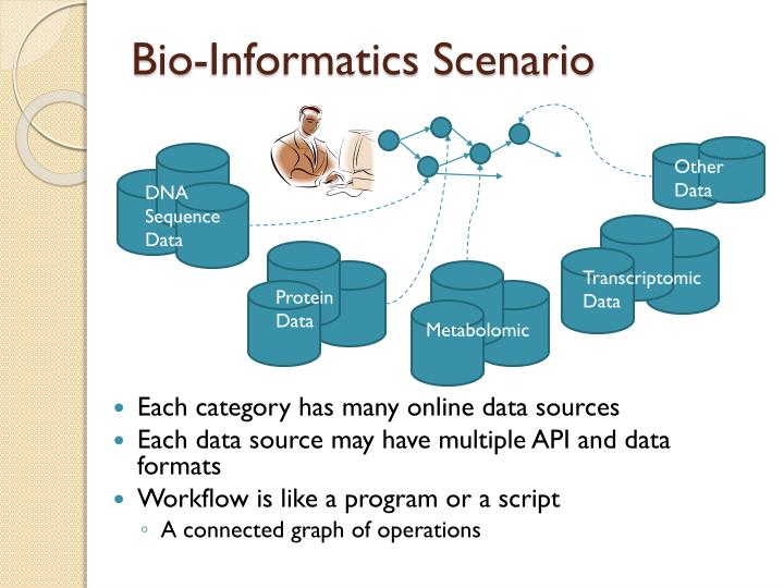 Bio-Informatics Scenario