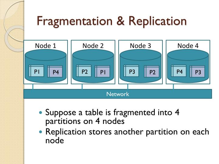 Fragmentation & Replication