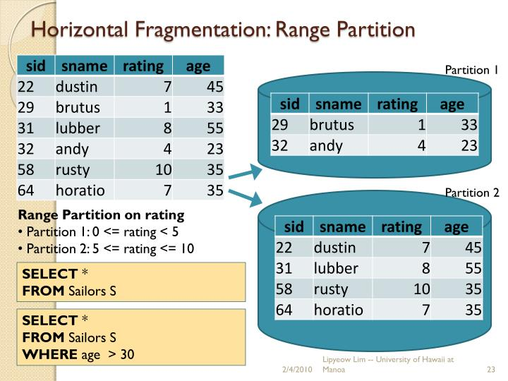 Horizontal Fragmentation: Range Partition