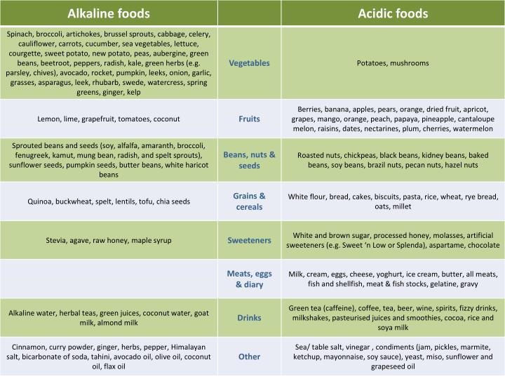 Ph food chart your comprehensive list of acid and alkaline foods