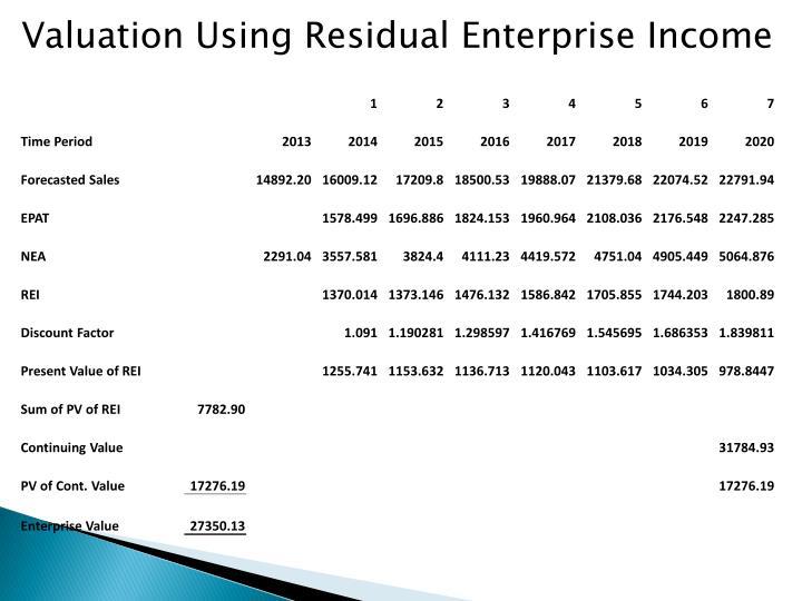 Valuation Using Residual Enterprise Income