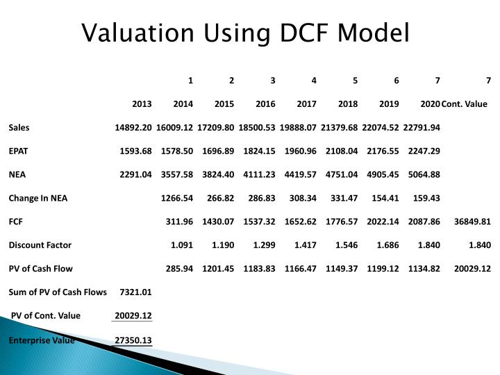 Valuation Using DCF Model