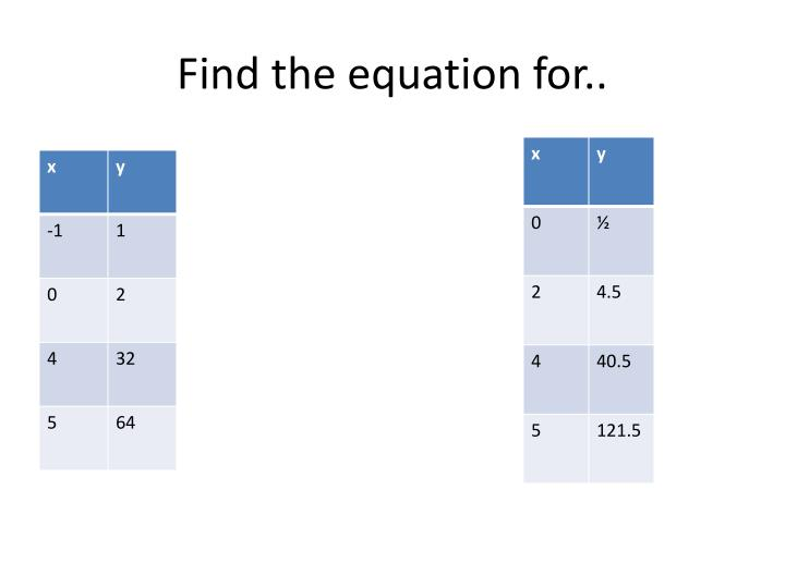 Find the equation for..