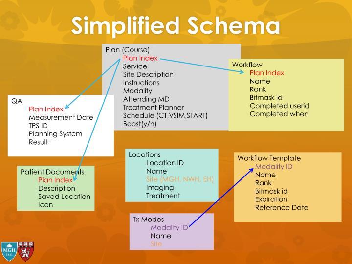 Simplified Schema