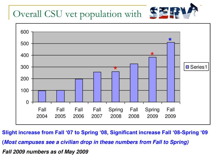 Overall CSU vet population with