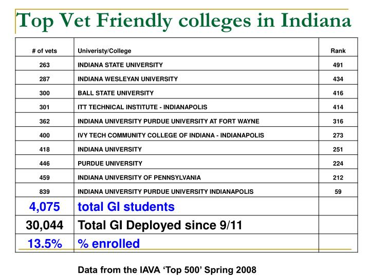 Top Vet Friendly colleges in Indiana