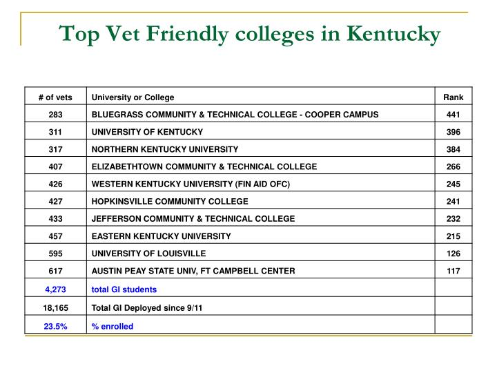 Top Vet Friendly colleges in Kentucky