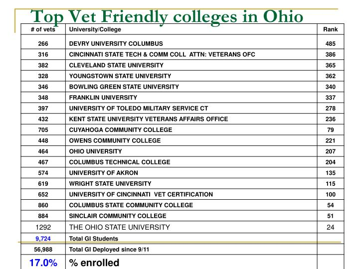 Top Vet Friendly colleges in Ohio