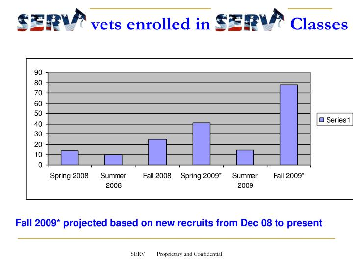 vets enrolled in                 Classes