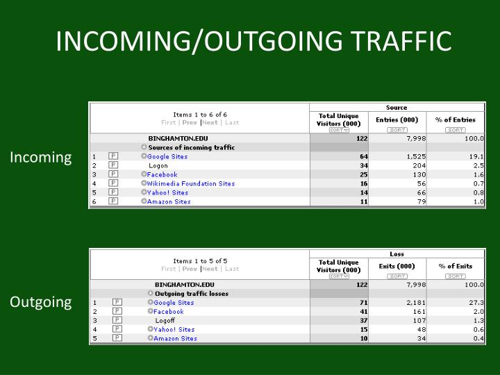 INCOMING/OUTGOING TRAFFIC