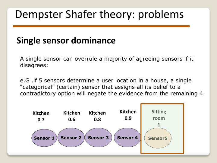 Dempster Shafer theory: problems